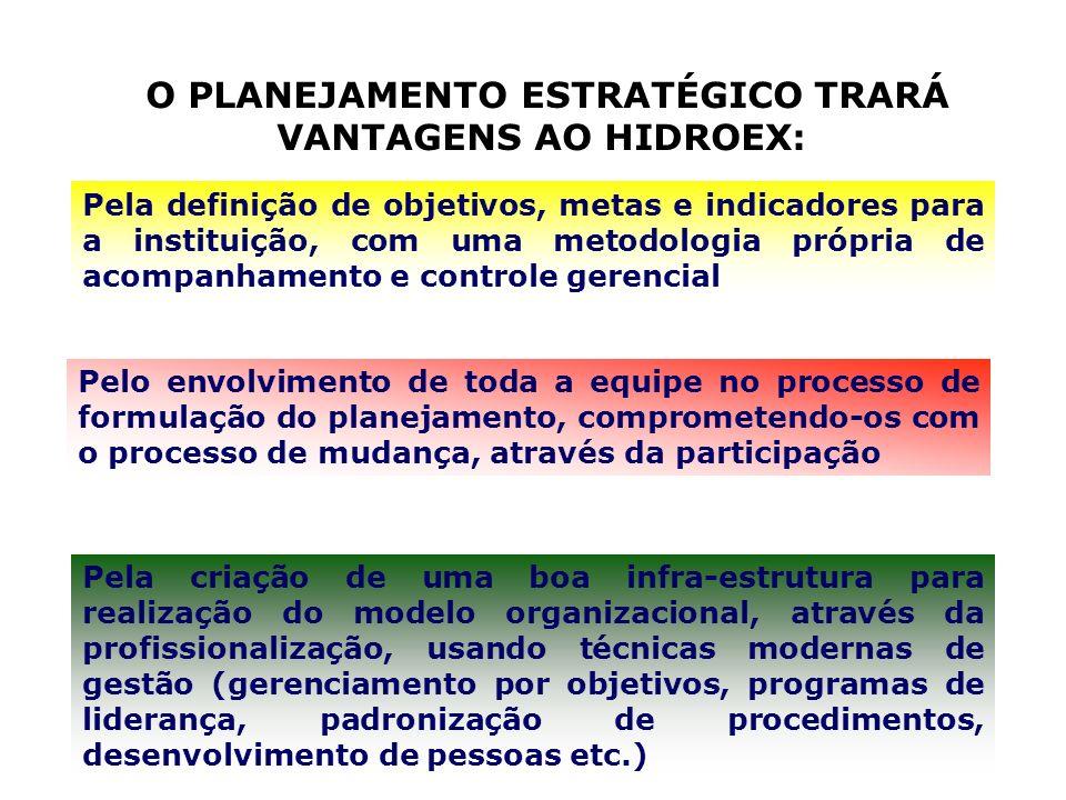 O PLANEJAMENTO ESTRATÉGICO TRARÁ VANTAGENS AO HIDROEX: