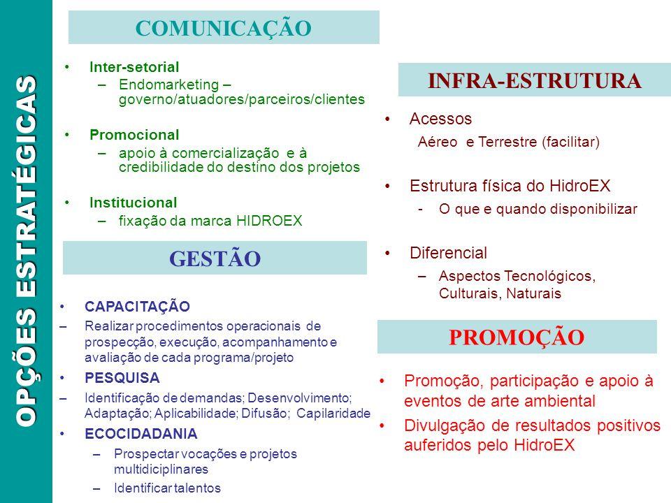 OPÇÕES ESTRATÉGICAS COMUNICAÇÃO INFRA-ESTRUTURA GESTÃO PROMOÇÃO