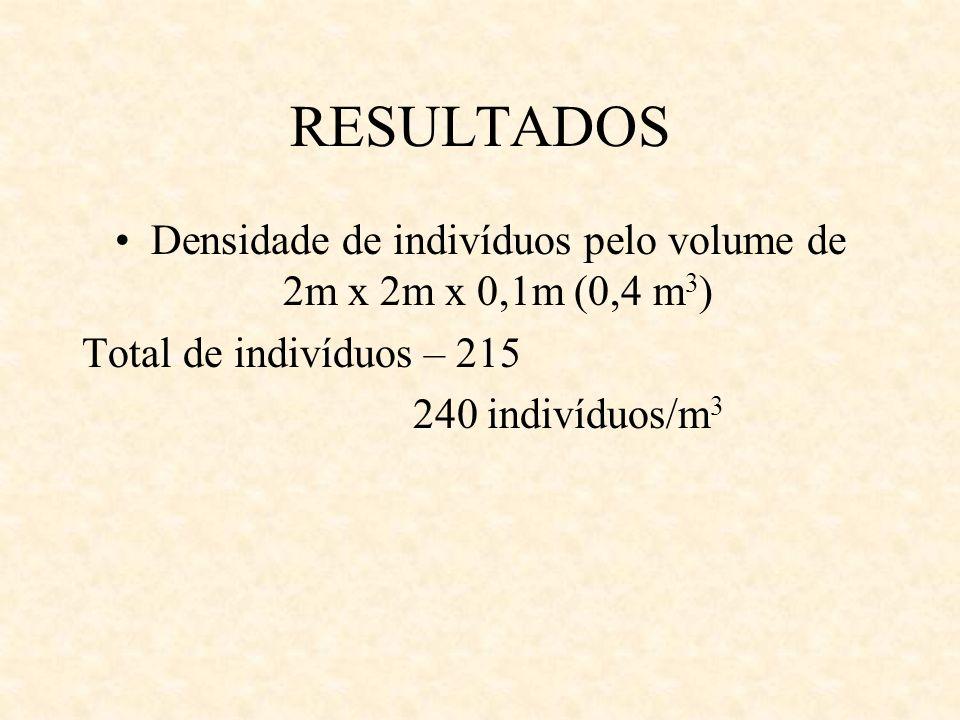 Densidade de indivíduos pelo volume de 2m x 2m x 0,1m (0,4 m3)