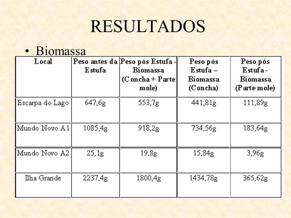 RESULTADOS Biomassa