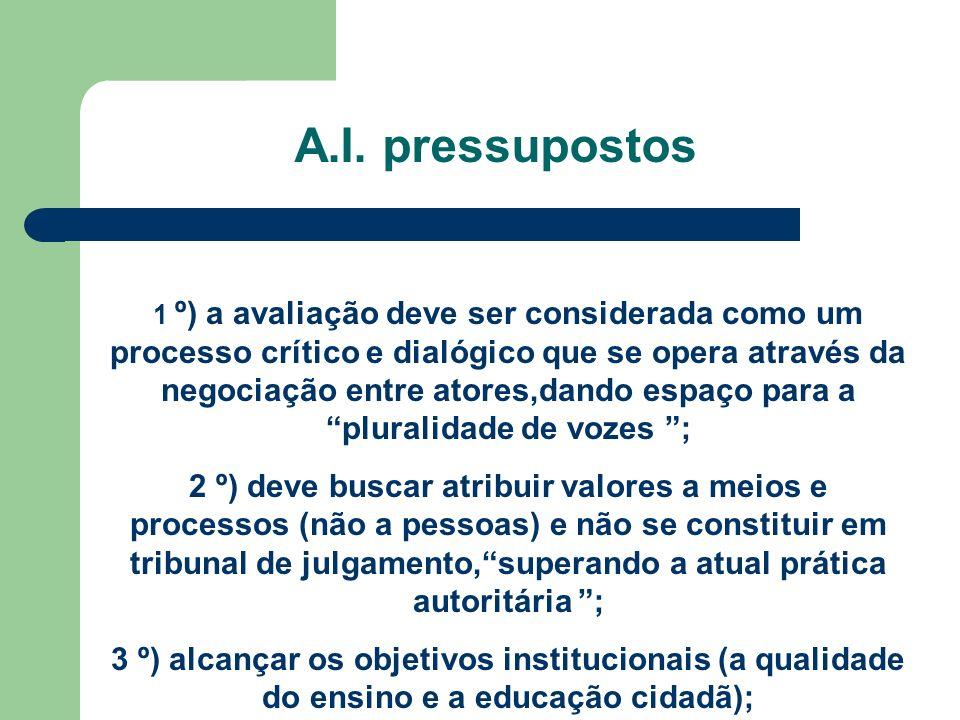 A.I. pressupostos