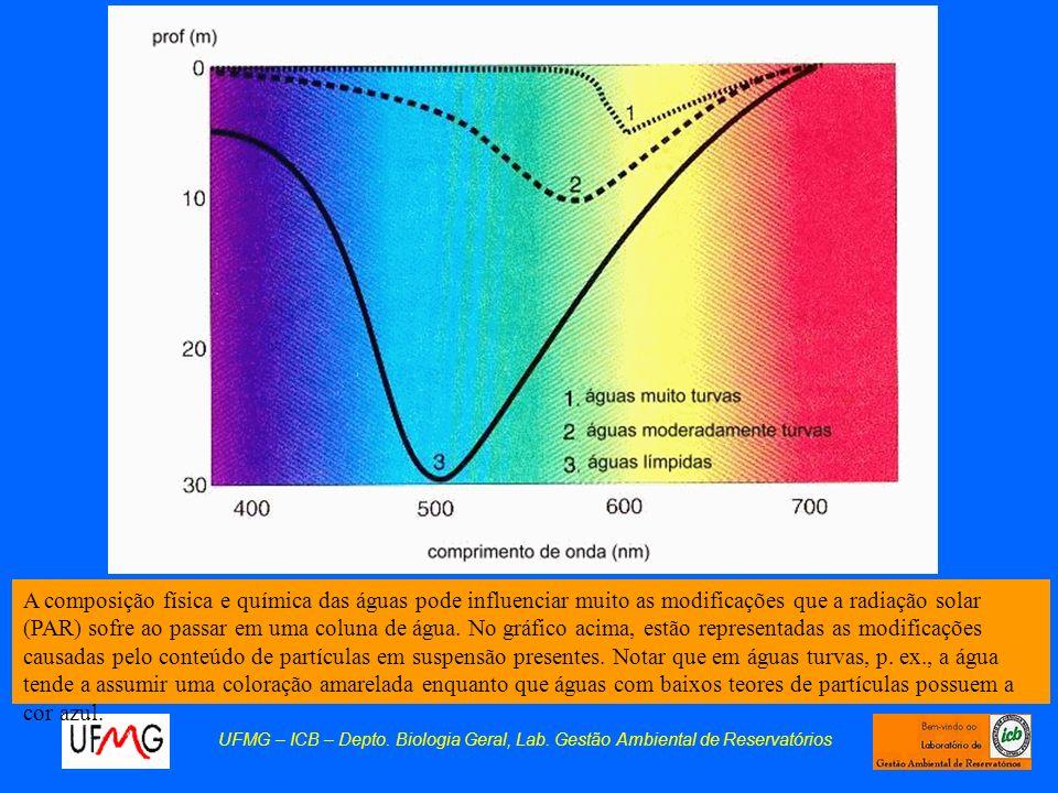 A composição física e química das águas pode influenciar muito as modificações que a radiação solar (PAR) sofre ao passar em uma coluna de água. No gráfico acima, estão representadas as modificações causadas pelo conteúdo de partículas em suspensão presentes. Notar que em águas turvas, p. ex., a água tende a assumir uma coloração amarelada enquanto que águas com baixos teores de partículas possuem a cor azul.