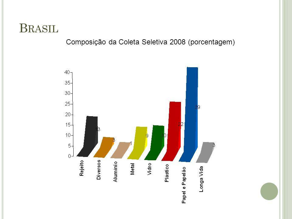 Composição da Coleta Seletiva 2008 (porcentagem)