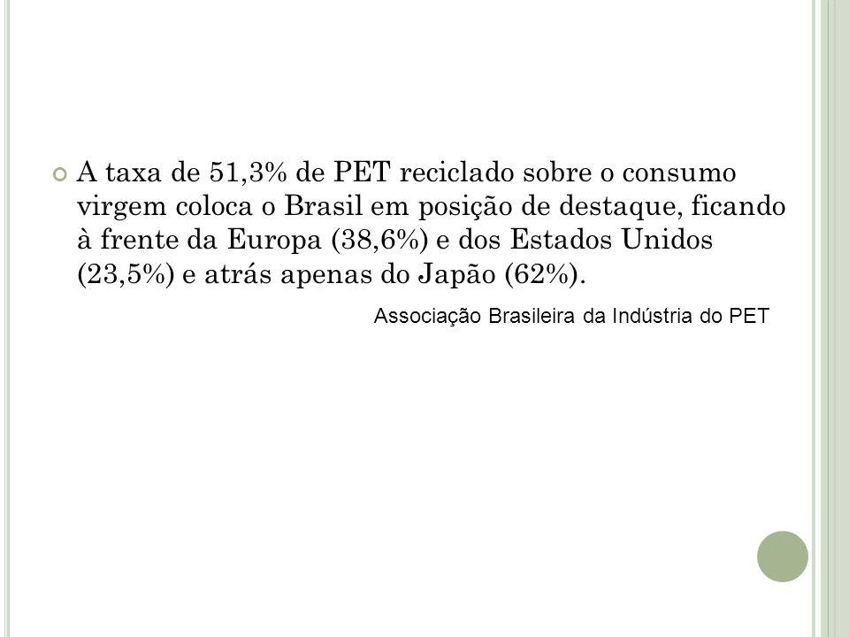 A taxa de 51,3% de PET reciclado sobre o consumo virgem coloca o Brasil em posição de destaque, ficando à frente da Europa (38,6%) e dos Estados Unidos (23,5%) e atrás apenas do Japão (62%).