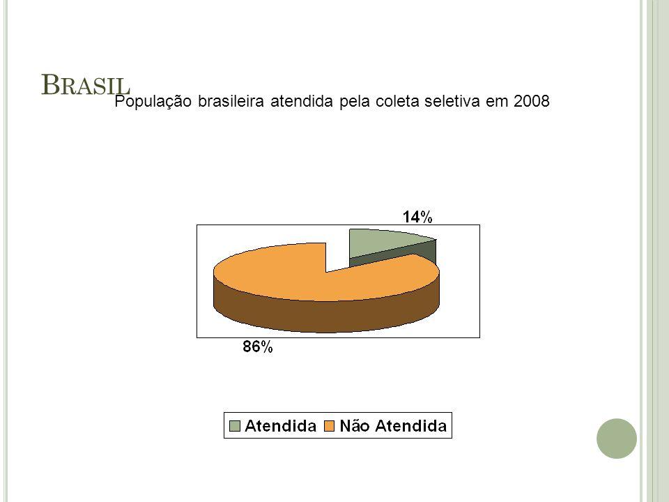 População brasileira atendida pela coleta seletiva em 2008