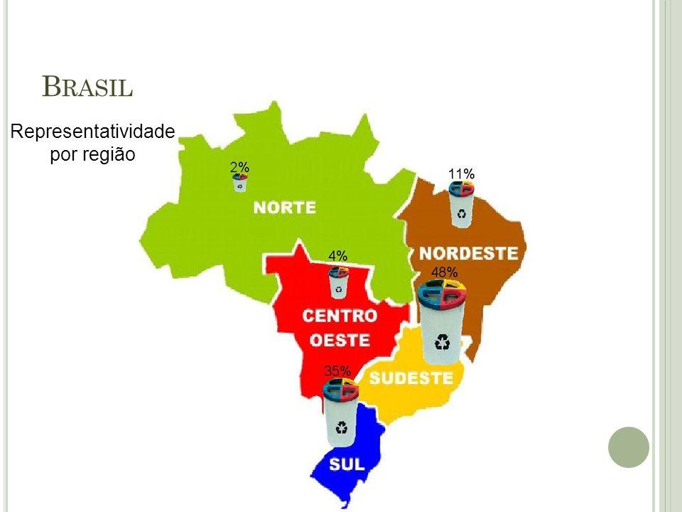 Representatividade por região