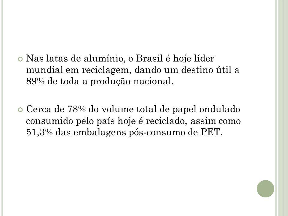 Nas latas de alumínio, o Brasil é hoje líder mundial em reciclagem, dando um destino útil a 89% de toda a produção nacional.