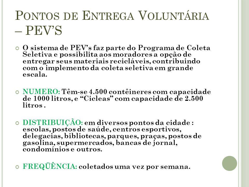 Pontos de Entrega Voluntária – PEV'S