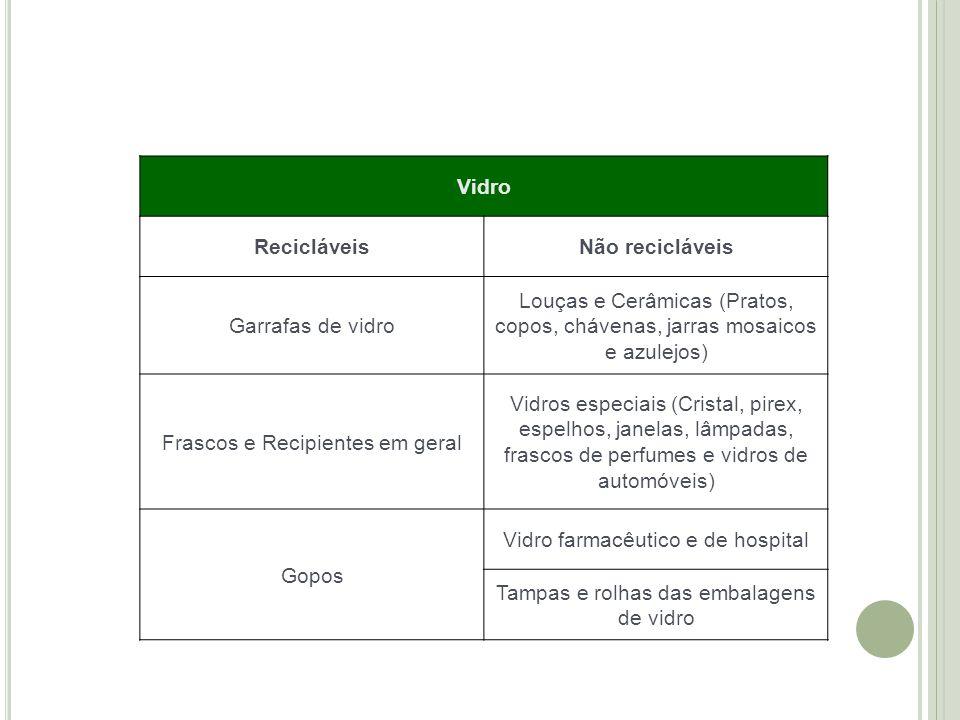 Vidro Recicláveis Não recicláveis