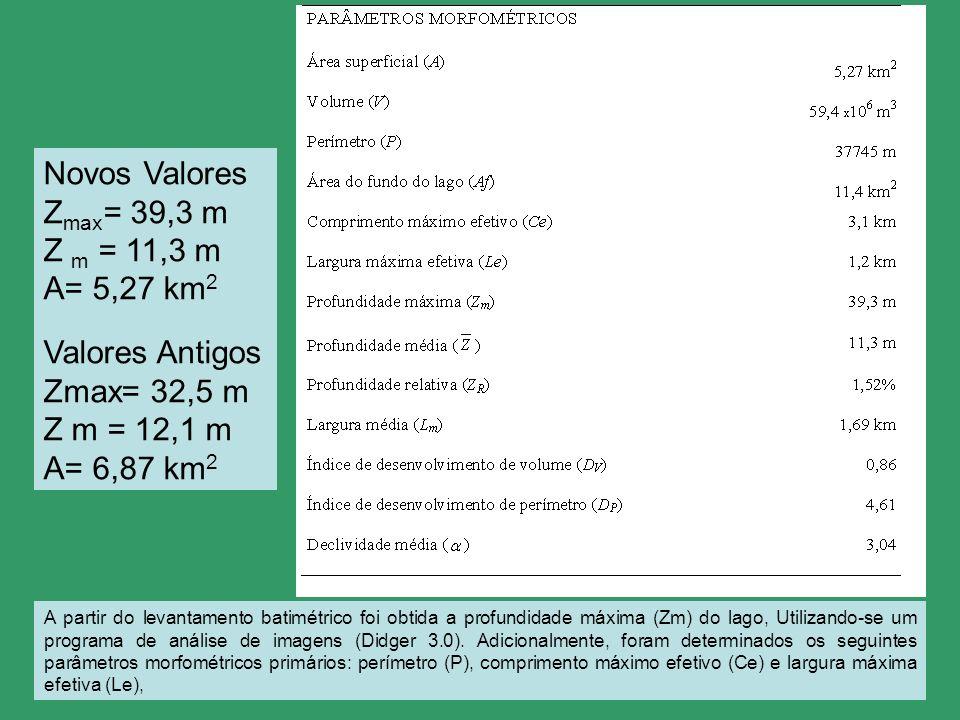 Novos Valores Zmax= 39,3 m Z m = 11,3 m A= 5,27 km2 Valores Antigos