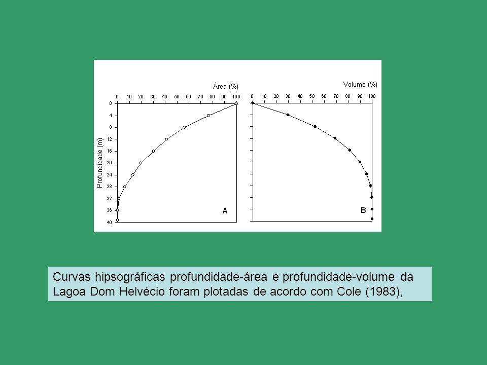 Curvas hipsográficas profundidade-área e profundidade-volume da Lagoa Dom Helvécio foram plotadas de acordo com Cole (1983),