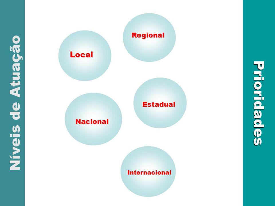 Níveis de Atuação Prioridades Local Estadual Regional Estadual