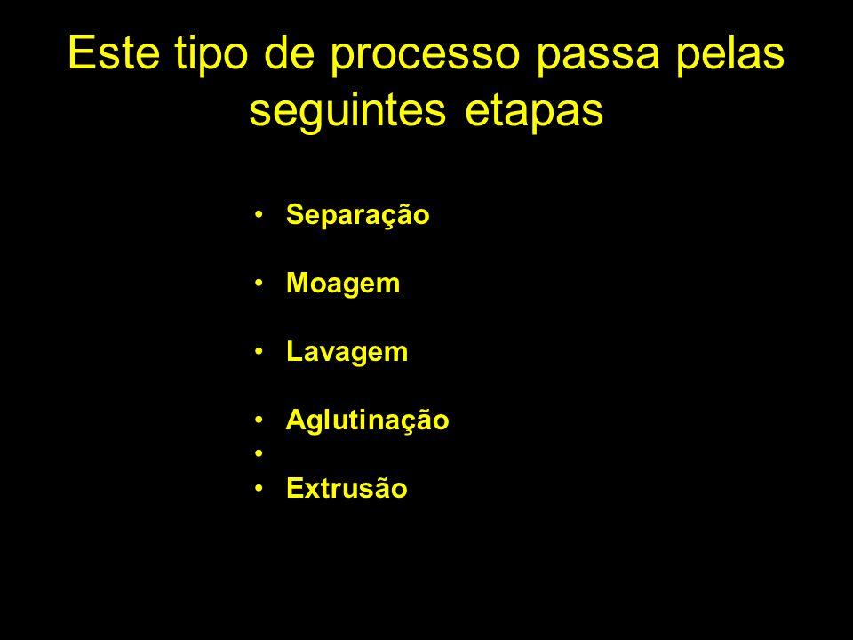 Este tipo de processo passa pelas seguintes etapas