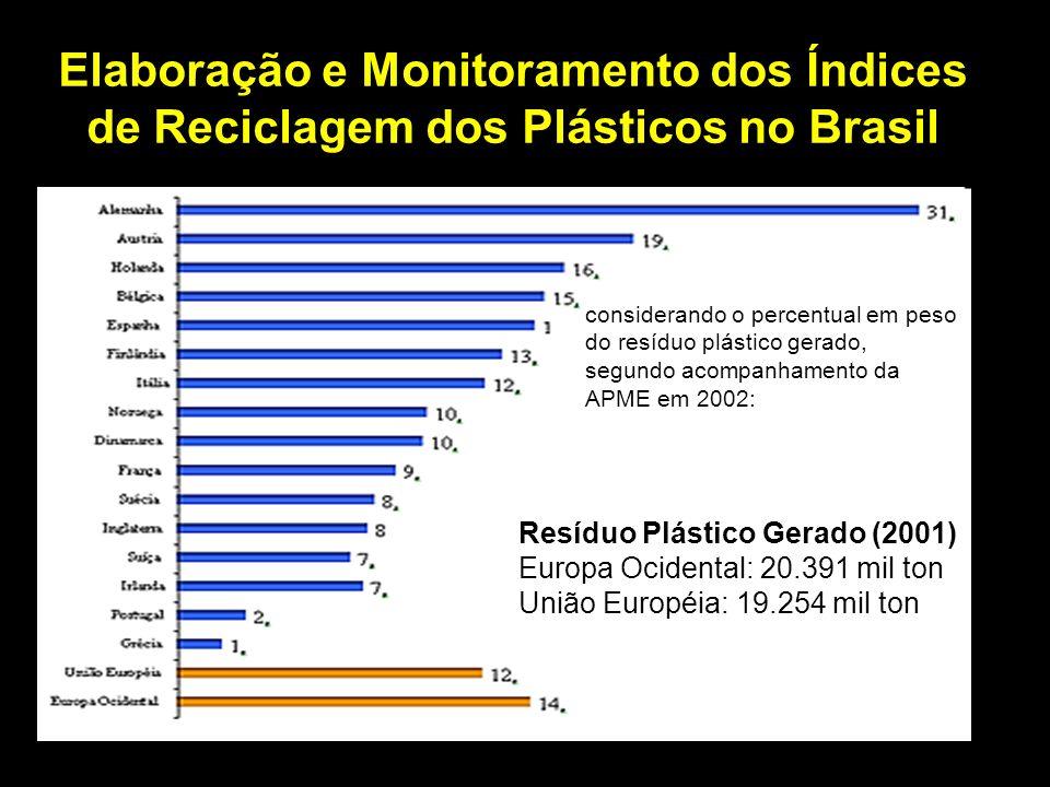 Elaboração e Monitoramento dos Índices de Reciclagem dos Plásticos no Brasil