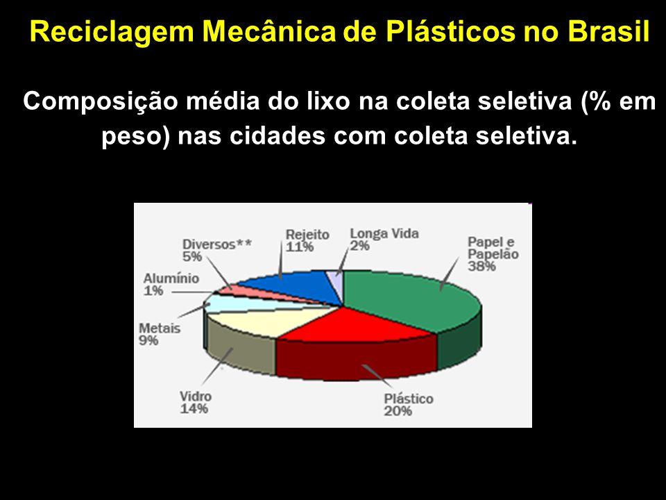 Reciclagem Mecânica de Plásticos no Brasil Composição média do lixo na coleta seletiva (% em peso) nas cidades com coleta seletiva.