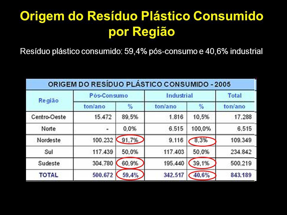 Origem do Resíduo Plástico Consumido por Região Resíduo plástico consumido: 59,4% pós-consumo e 40,6% industrial