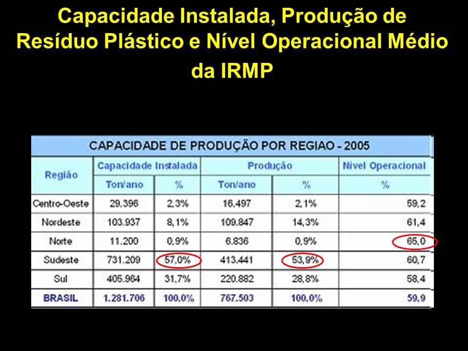 Capacidade Instalada, Produção de Resíduo Plástico e Nível Operacional Médio da IRMP