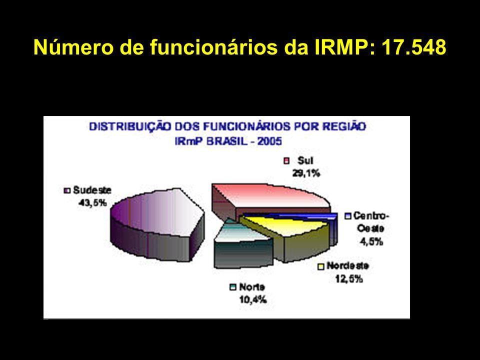 Número de funcionários da IRMP: 17.548