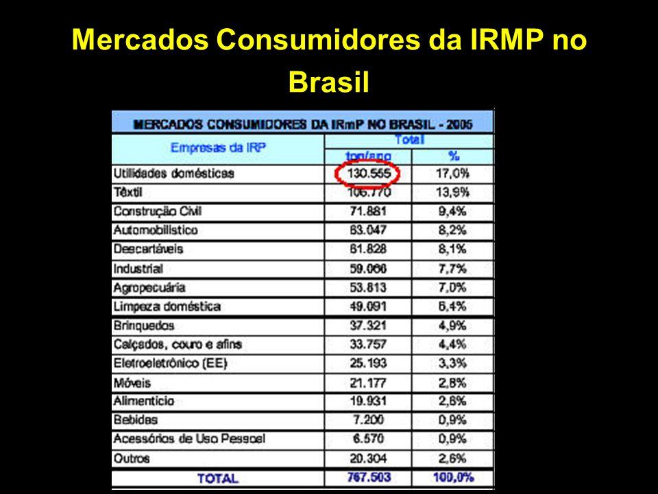 Mercados Consumidores da IRMP no Brasil