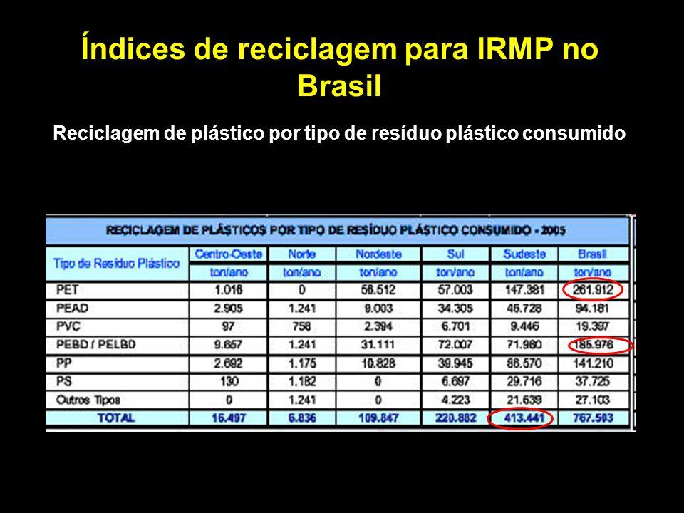 Índices de reciclagem para IRMP no Brasil Reciclagem de plástico por tipo de resíduo plástico consumido