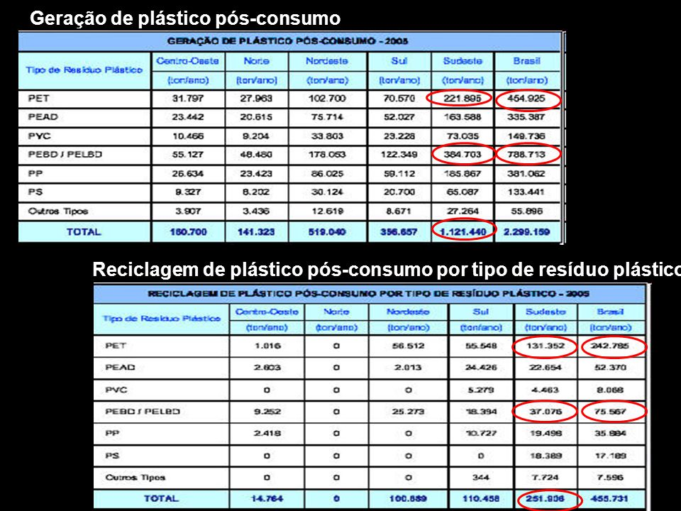 Geração de plástico pós-consumo