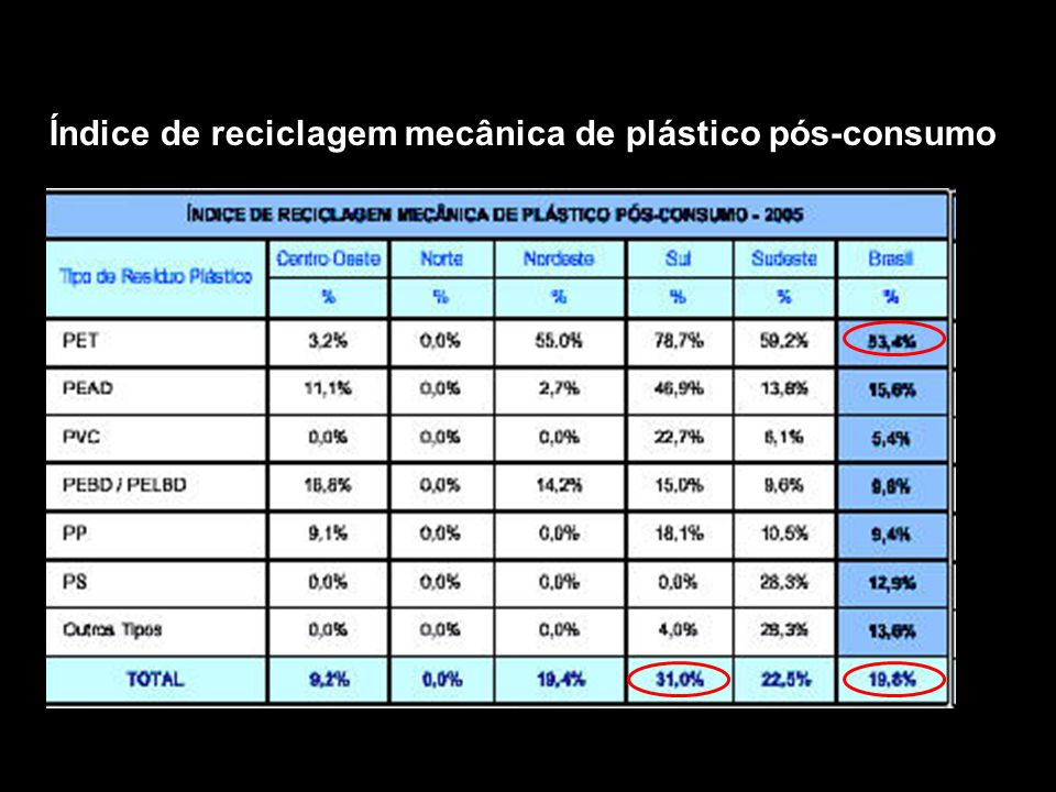 Índice de reciclagem mecânica de plástico pós-consumo