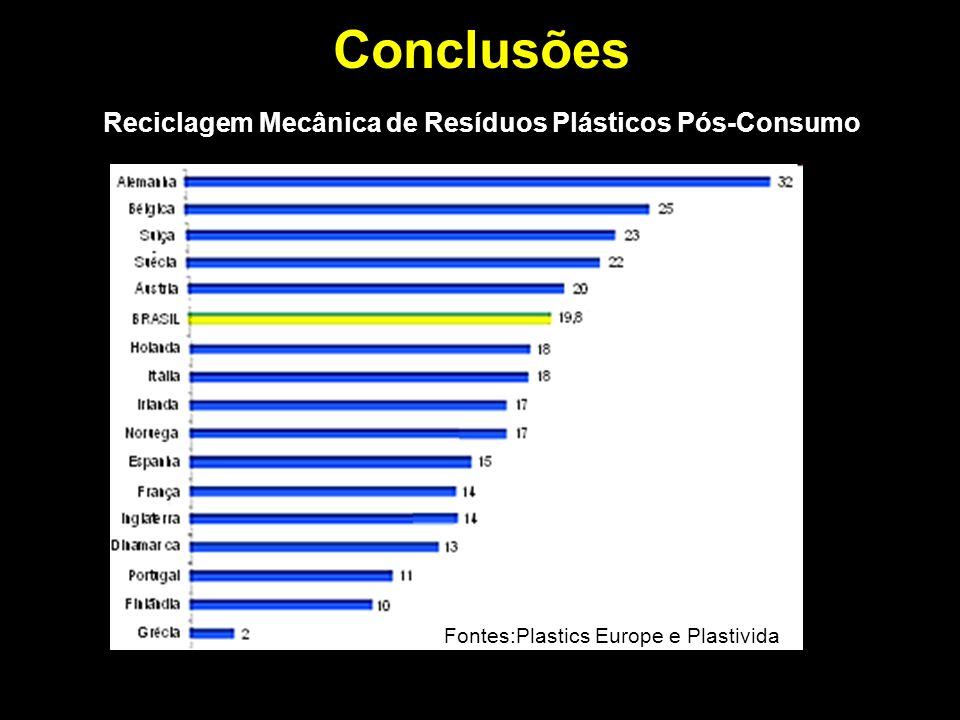 Conclusões Reciclagem Mecânica de Resíduos Plásticos Pós-Consumo