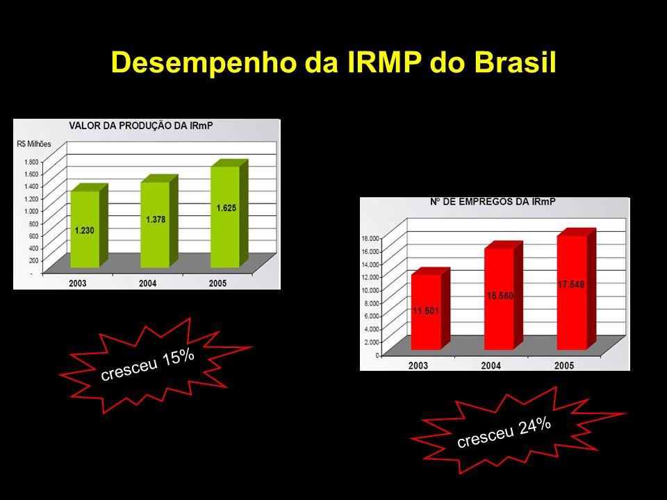 Desempenho da IRMP do Brasil