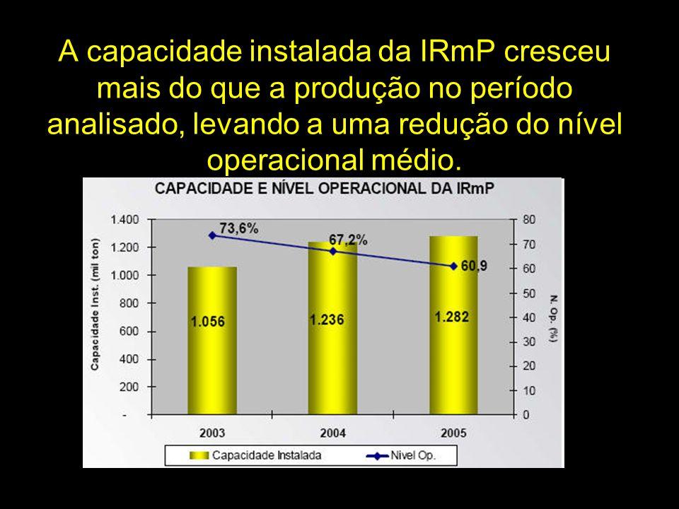 A capacidade instalada da IRmP cresceu mais do que a produção no período analisado, levando a uma redução do nível operacional médio.
