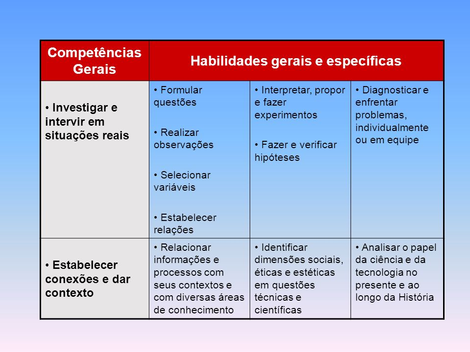 Habilidades gerais e específicas