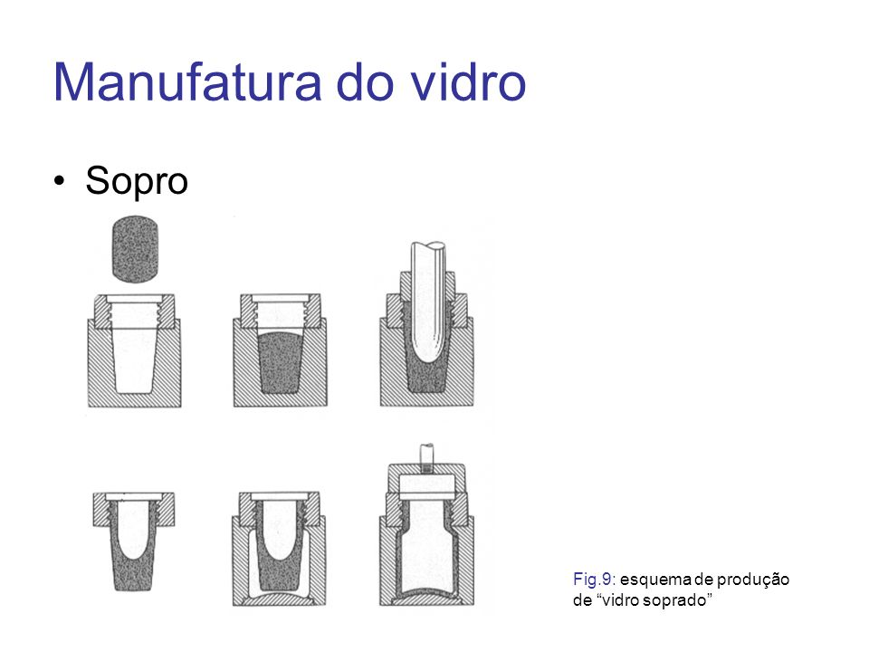 Manufatura do vidro Sopro