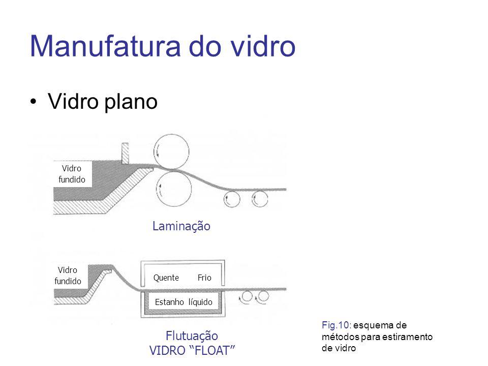 Manufatura do vidro Vidro plano Laminação Flutuação VIDRO FLOAT