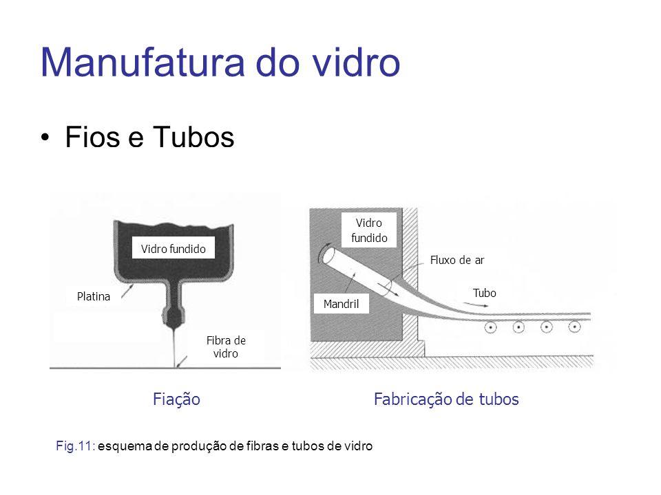 Manufatura do vidro Fios e Tubos Fiação Fabricação de tubos