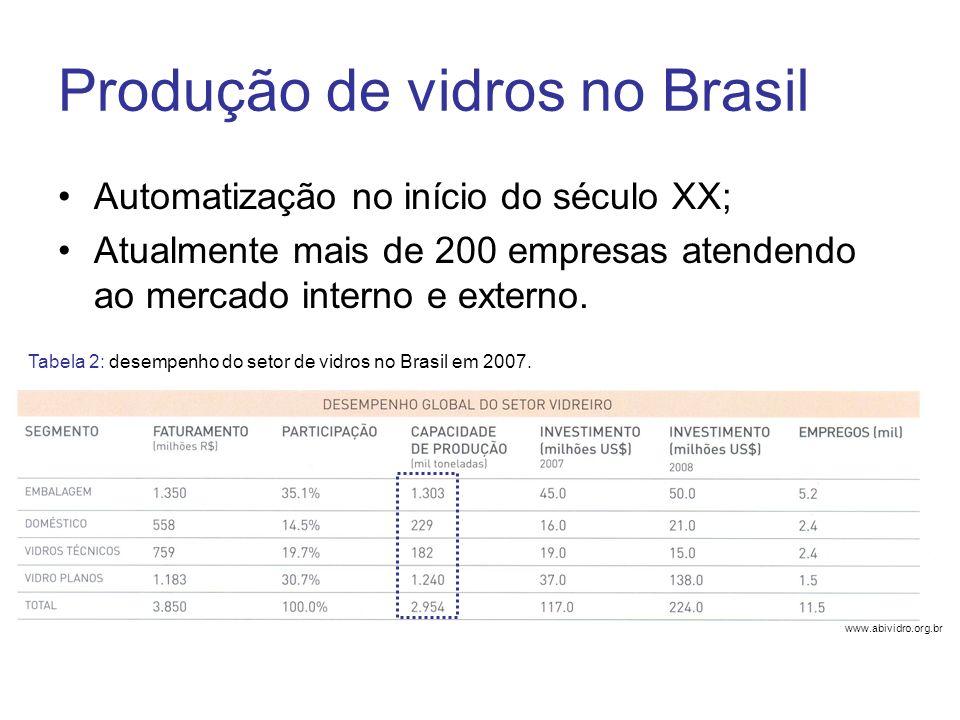 Produção de vidros no Brasil