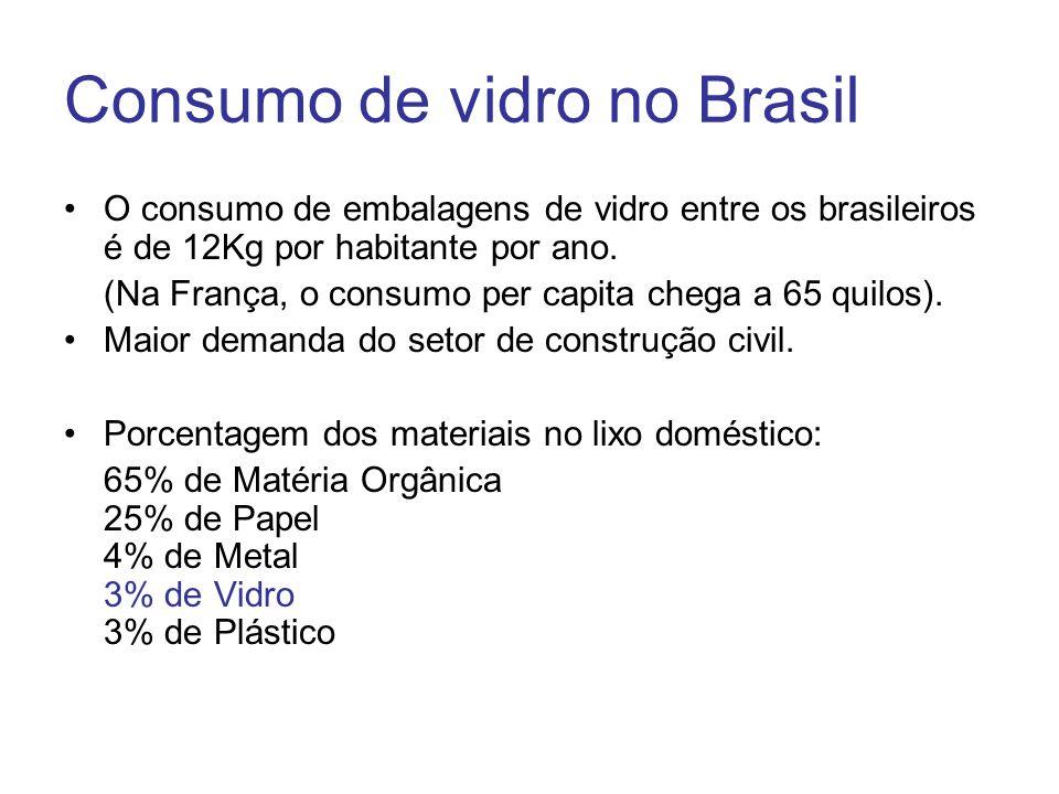 Consumo de vidro no Brasil