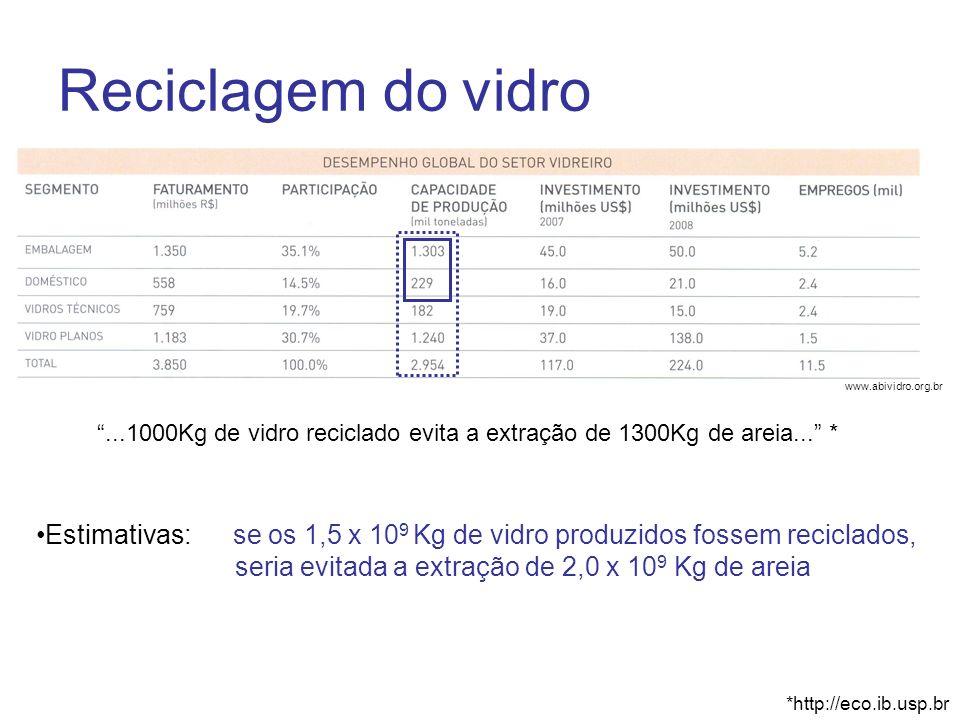 Reciclagem do vidro www.abividro.org.br. ...1000Kg de vidro reciclado evita a extração de 1300Kg de areia... *