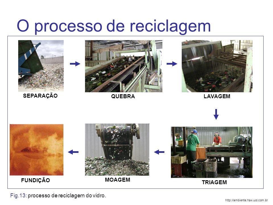O processo de reciclagem