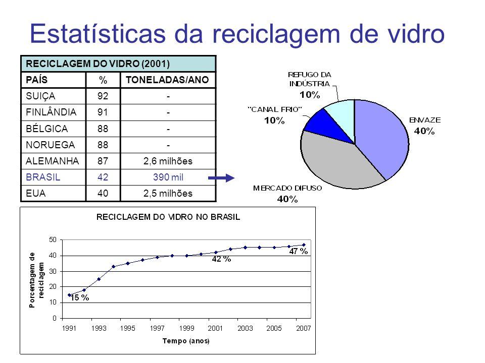 Estatísticas da reciclagem de vidro