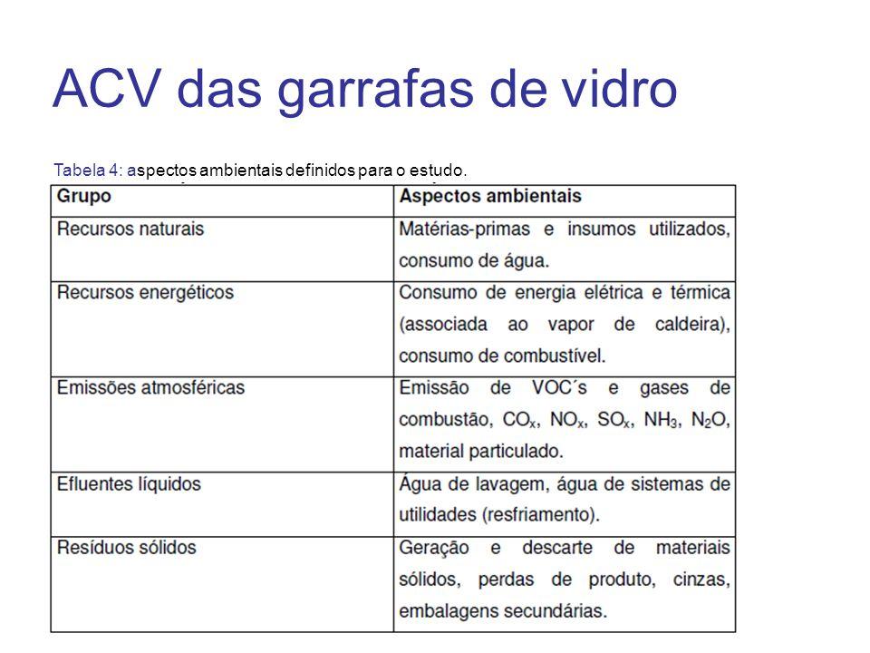 ACV das garrafas de vidro