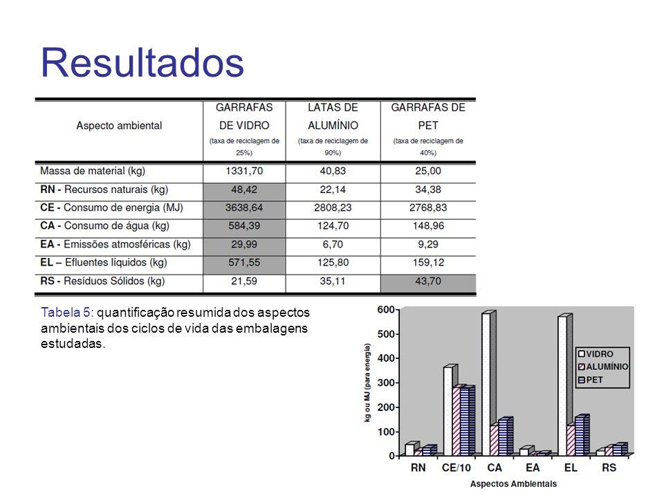 Resultados Tabela 5: quantificação resumida dos aspectos