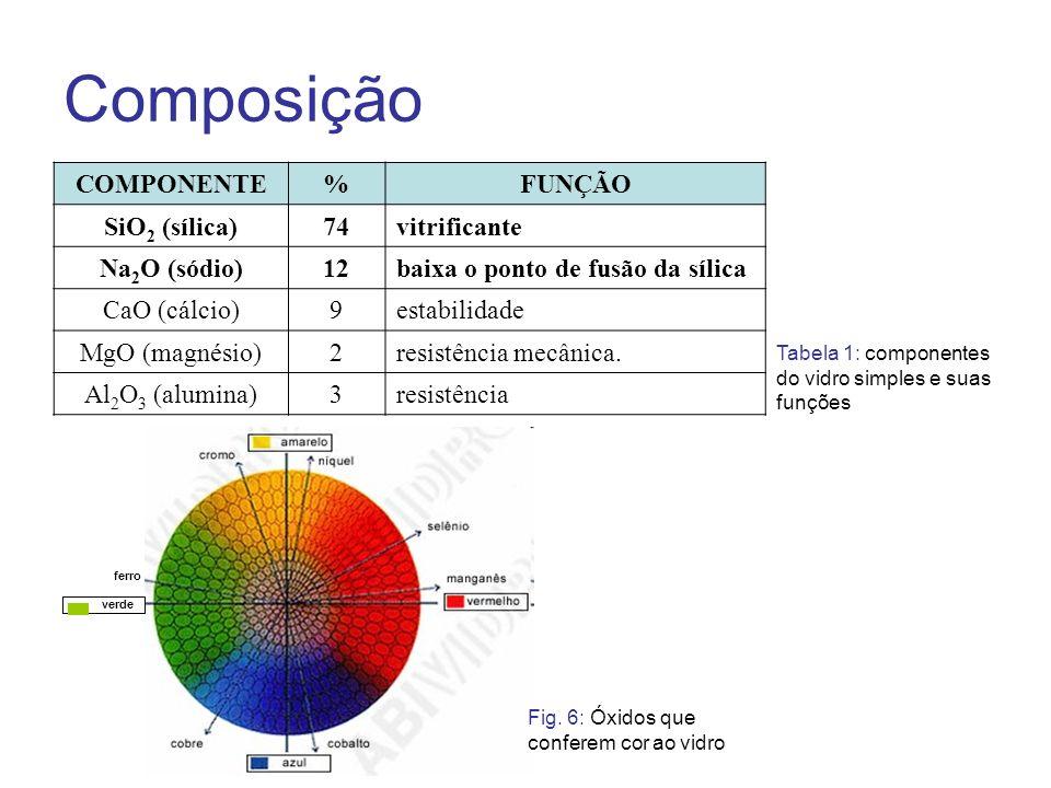 Composição COMPONENTE % FUNÇÃO SiO2 (sílica) 74 vitrificante