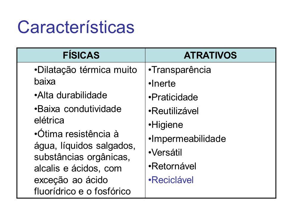 Características FÍSICAS ATRATIVOS Dilatação térmica muito baixa
