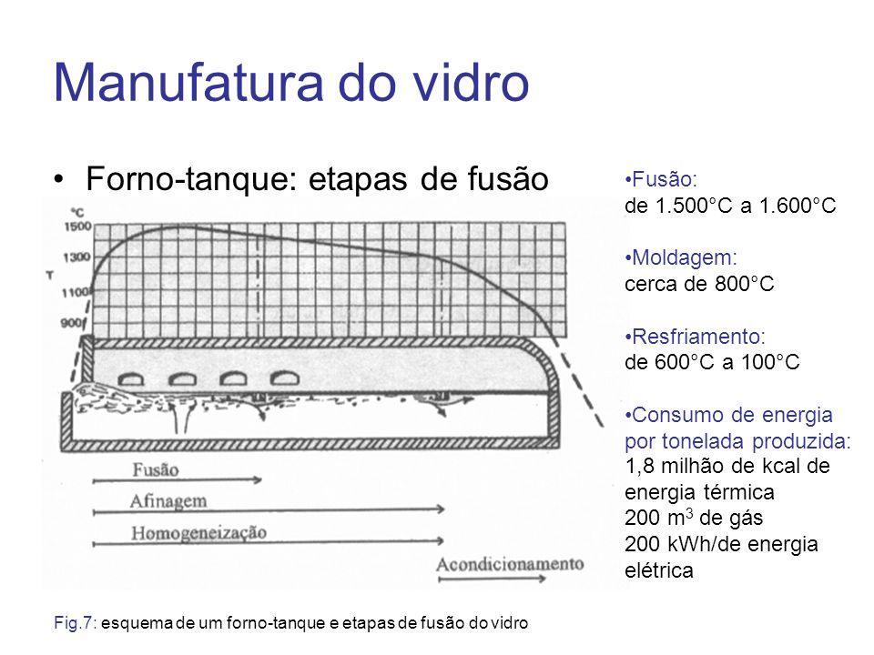 Manufatura do vidro Forno-tanque: etapas de fusão Fusão: