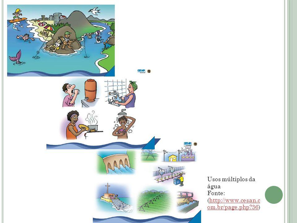 Usos múltiplos da água Fonte: (http://www.cesan.com.br/page.php 36)