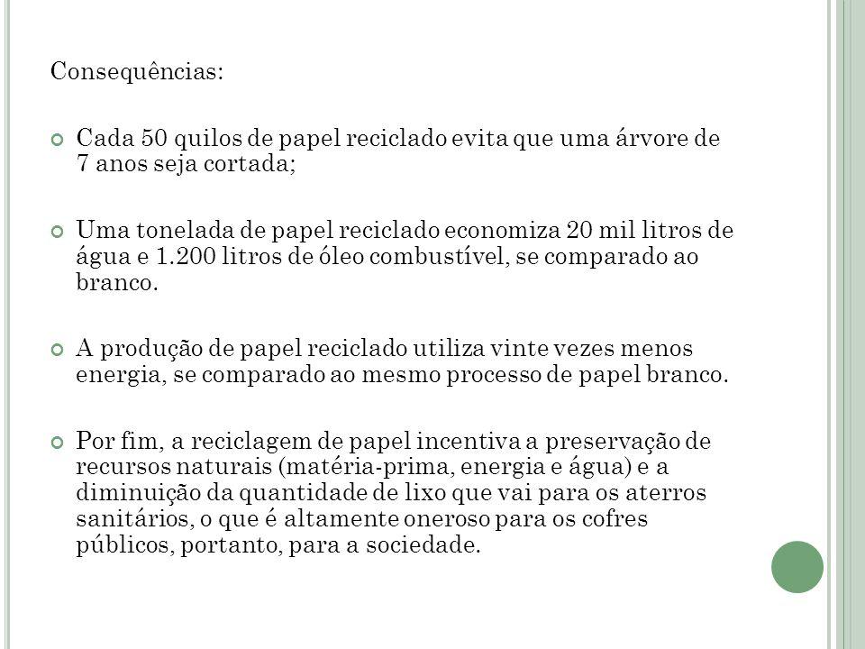 Consequências: Cada 50 quilos de papel reciclado evita que uma árvore de 7 anos seja cortada;