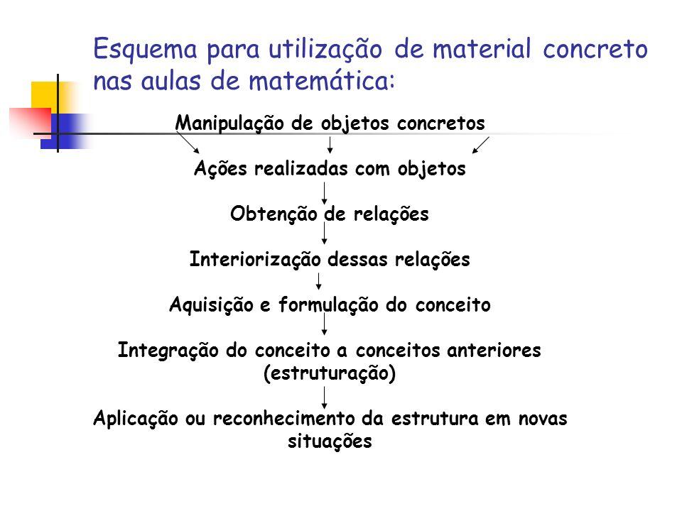 Esquema para utilização de material concreto nas aulas de matemática: