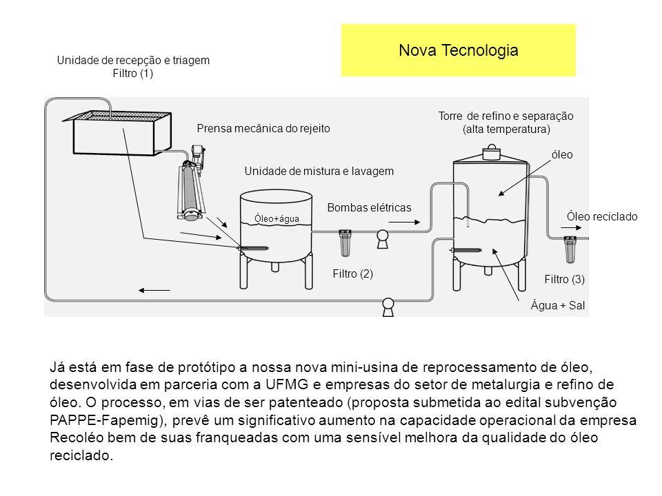 Nova TecnologiaUnidade de recepção e triagem. Filtro (1) Torre de refino e separação. (alta temperatura)