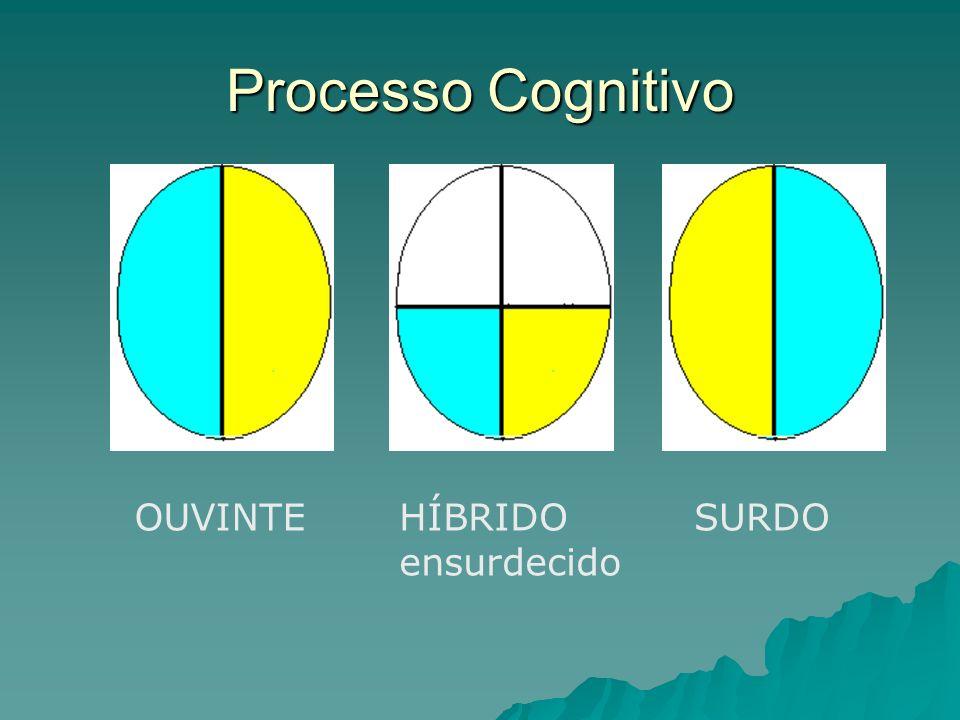 Processo Cognitivo OUVINTE HÍBRIDO ensurdecido SURDO