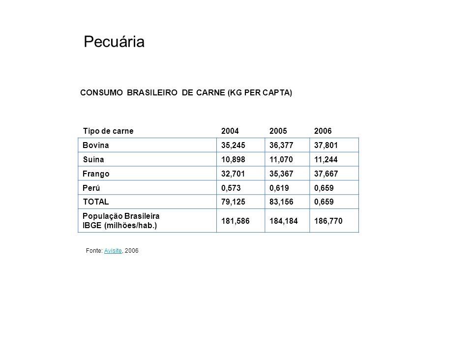 Pecuária CONSUMO BRASILEIRO DE CARNE (KG PER CAPTA) Tipo de carne 2004