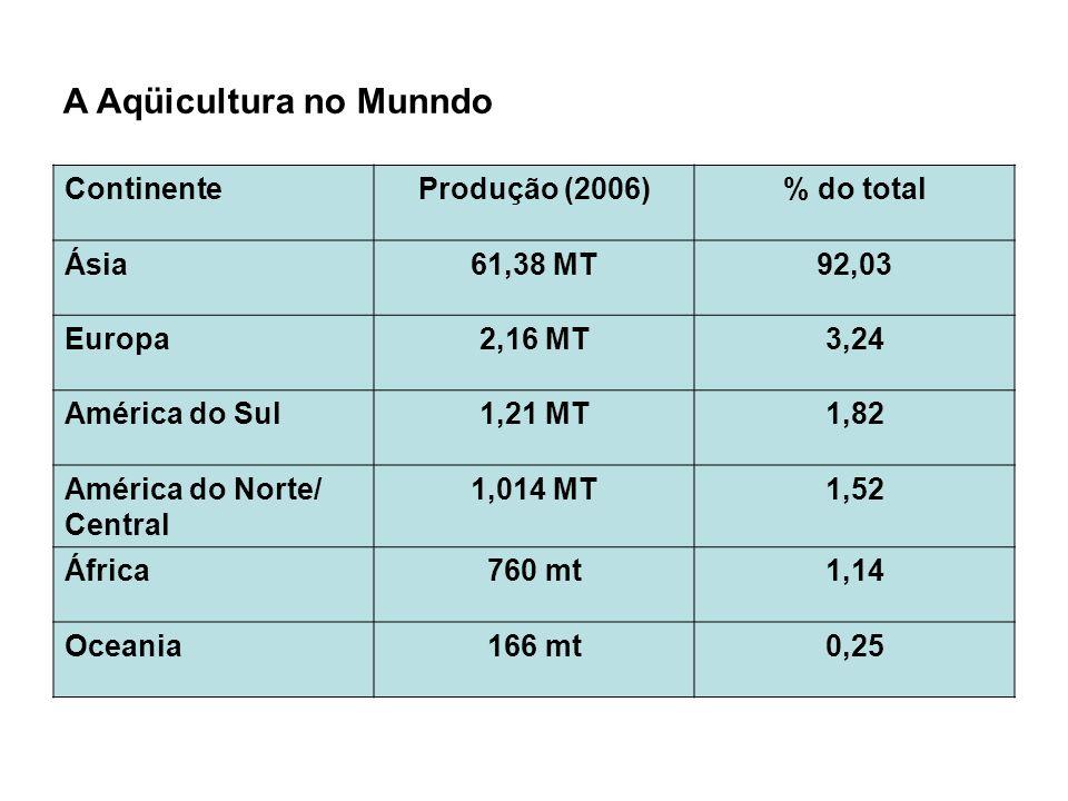 A Aqüicultura no Munndo